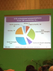 The statistics of participants at the 21st International Seaweed Symposium
